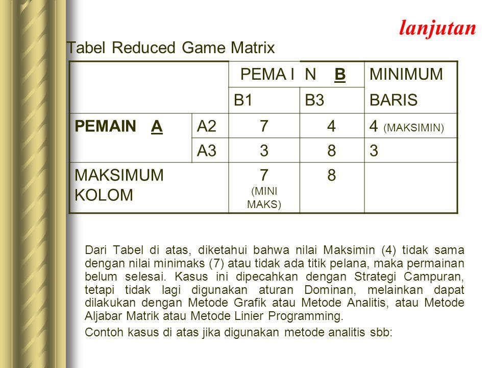 lanjutan Tabel Reduced Game Matrix Dari Tabel di atas, diketahui bahwa nilai Maksimin (4) tidak sama dengan nilai minimaks (7) atau tidak ada titik pe
