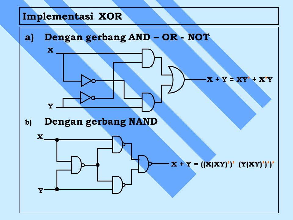Implementasi XOR a)Dengan gerbang AND – OR - NOT b) b) Dengan gerbang NAND X Y Y X X + Y = XY' + X'Y X + Y = ((X(XY)')' (Y(XY)')')'