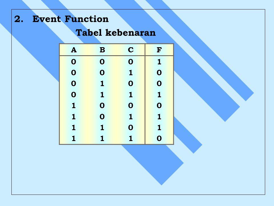 2. Event Function Tabel kebenaran ABCF 00001111001100110101010110010110