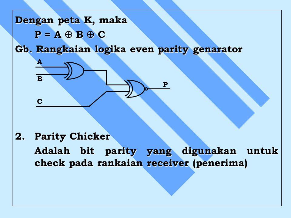 Dengan peta K, maka P = A  B  C Gb. Rangkaian logika even parity genarator 2. Parity Chicker Adalah bit parity yang digunakan untuk check pada ranka
