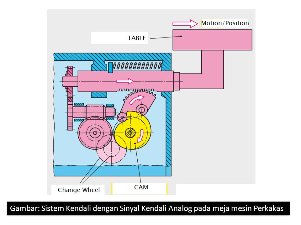 Gambar: Sistem Kendali dengan Sinyal Kendali Analog pada meja mesin Perkakas