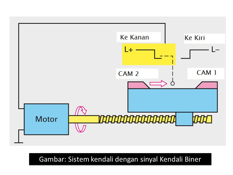 Gambar: Sistem kendali dengan sinyal Kendali Biner