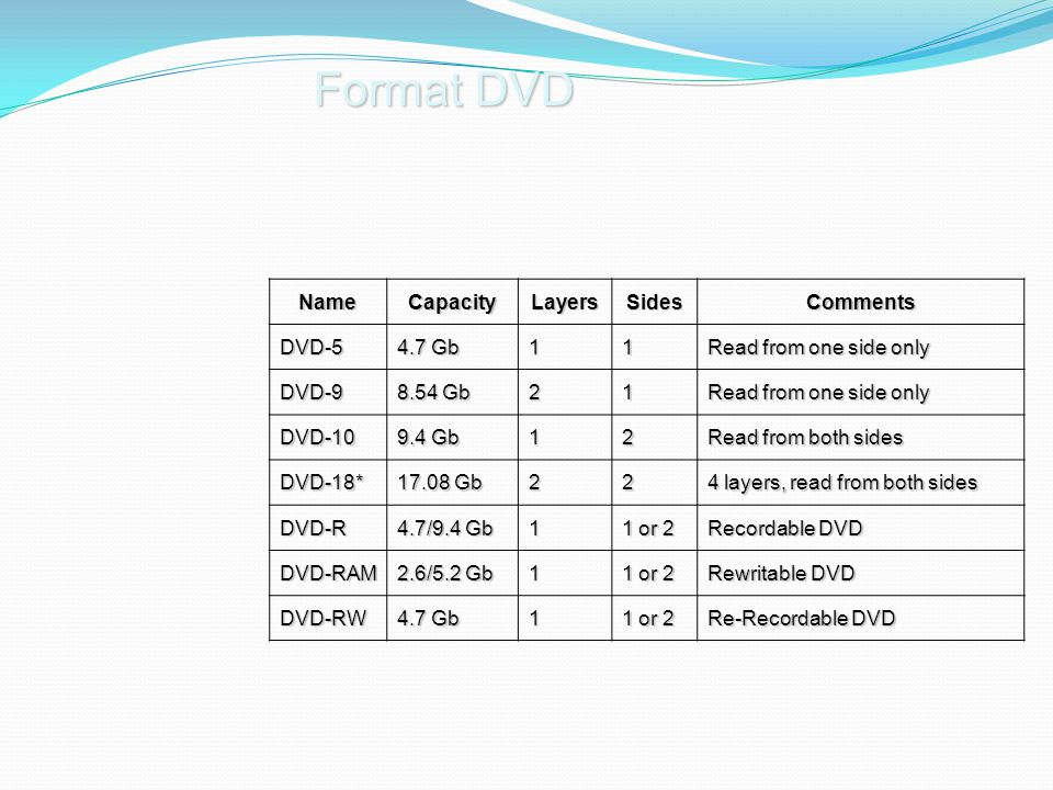 NameCapacityLayersSidesComments DVD-5 4.7 Gb 11 Read from one side only DVD-9 8.54 Gb 21 Read from one side only DVD-10 9.4 Gb 12 Read from both sides