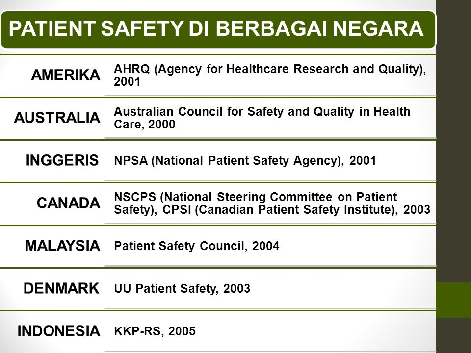 PATIENT SAFETY DI BERBAGAI NEGARA AMERIKA AHRQ (Agency for Healthcare Research and Quality), 2001 AUSTRALIA Australian Council for Safety and Quality in Health Care, 2000 INGGERIS NPSA (National Patient Safety Agency), 2001 CANADA NSCPS (National Steering Committee on Patient Safety), CPSI (Canadian Patient Safety Institute), 2003 MALAYSIA Patient Safety Council, 2004 DENMARK UU Patient Safety, 2003 INDONESIA KKP-RS, 2005