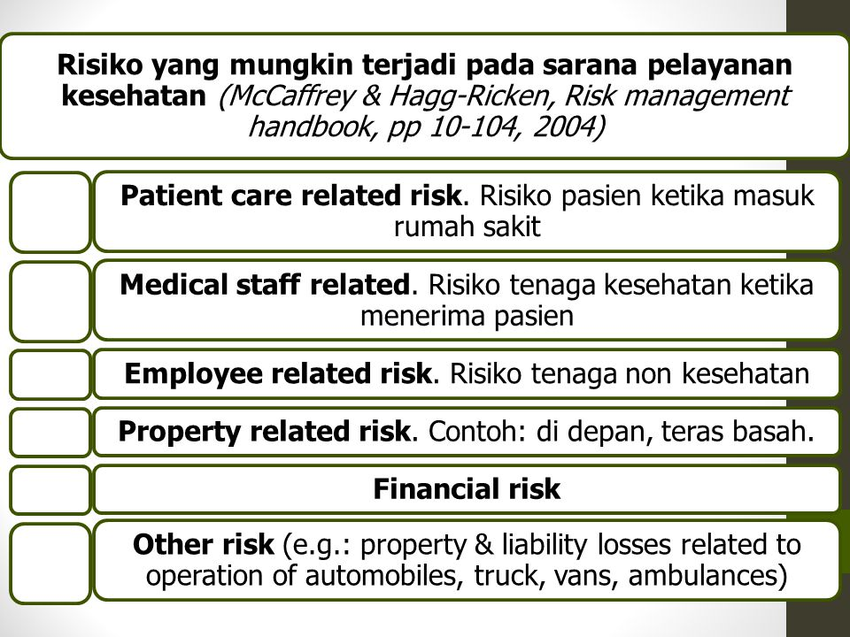 Accident Model Management Decisions/ Organisational Processes Background Factors: workload supervision equipment knowledge training Unsafe Acts: mistakes omissions violations Latent Failures Work Conditions Active Failures Defences Near Miss MISS!!