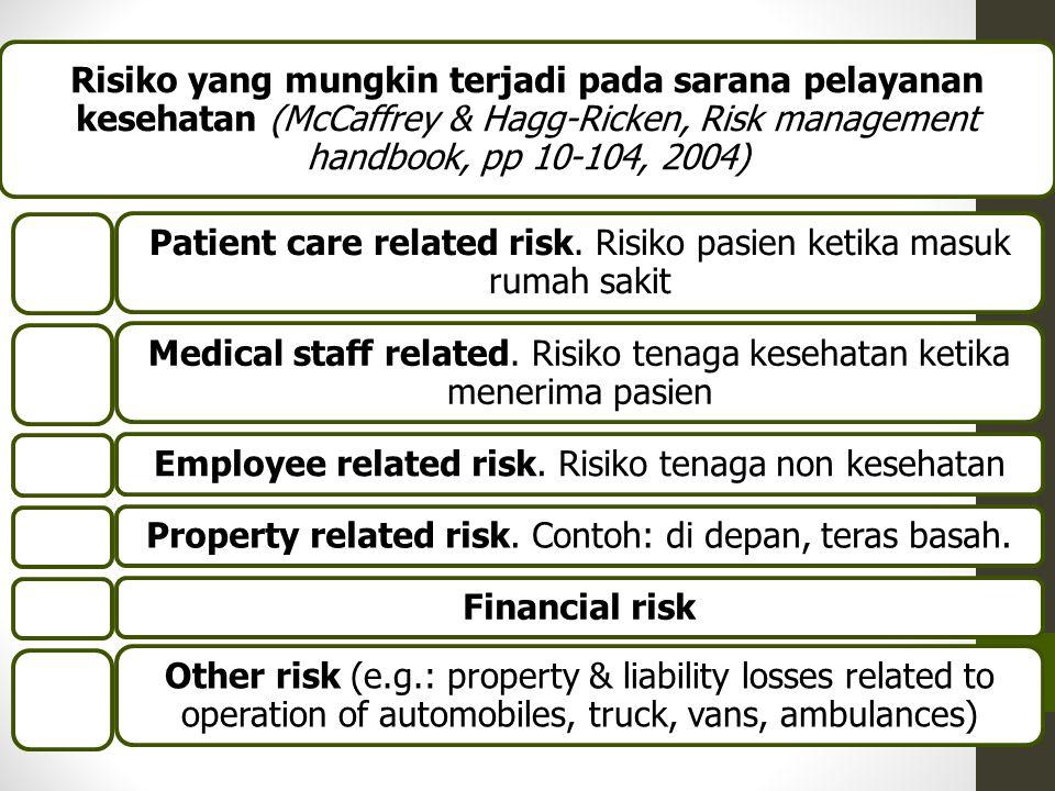Risiko yang mungkin terjadi pada sarana pelayanan kesehatan (McCaffrey & Hagg-Ricken, Risk management handbook, pp 10-104, 2004) Patient care related