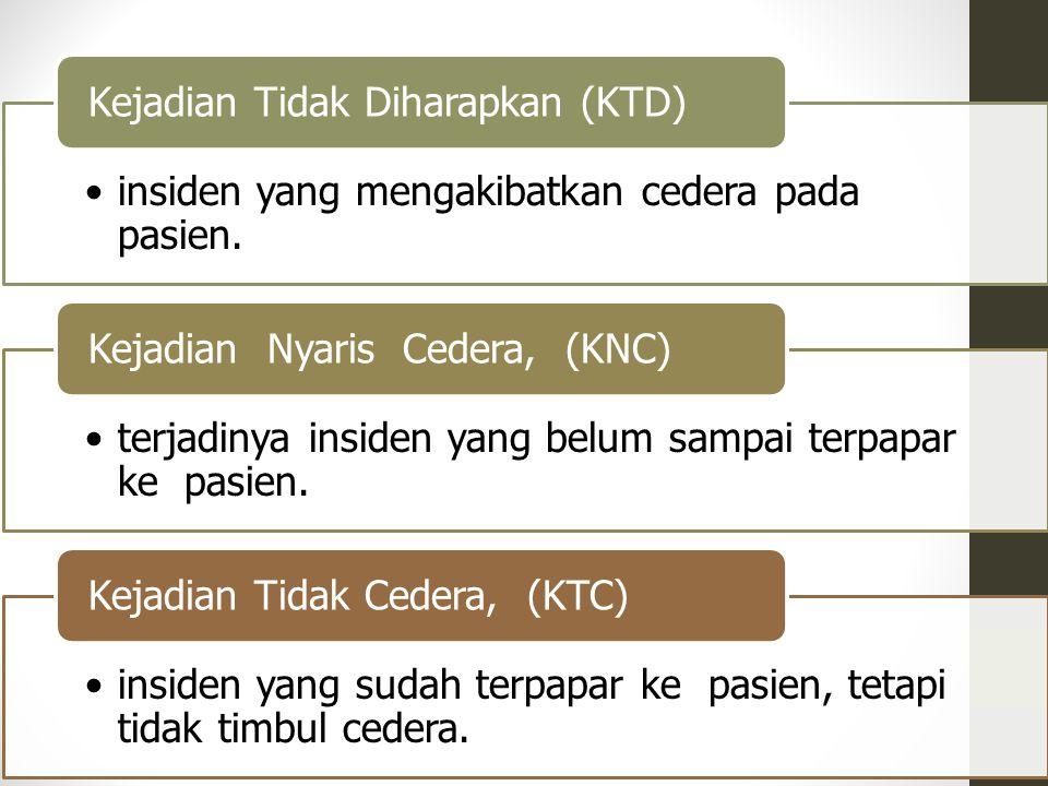 insiden yang mengakibatkan cedera pada pasien. Kejadian Tidak Diharapkan (KTD) terjadinya insiden yang belum sampai terpapar ke pasien. Kejadian Nyari