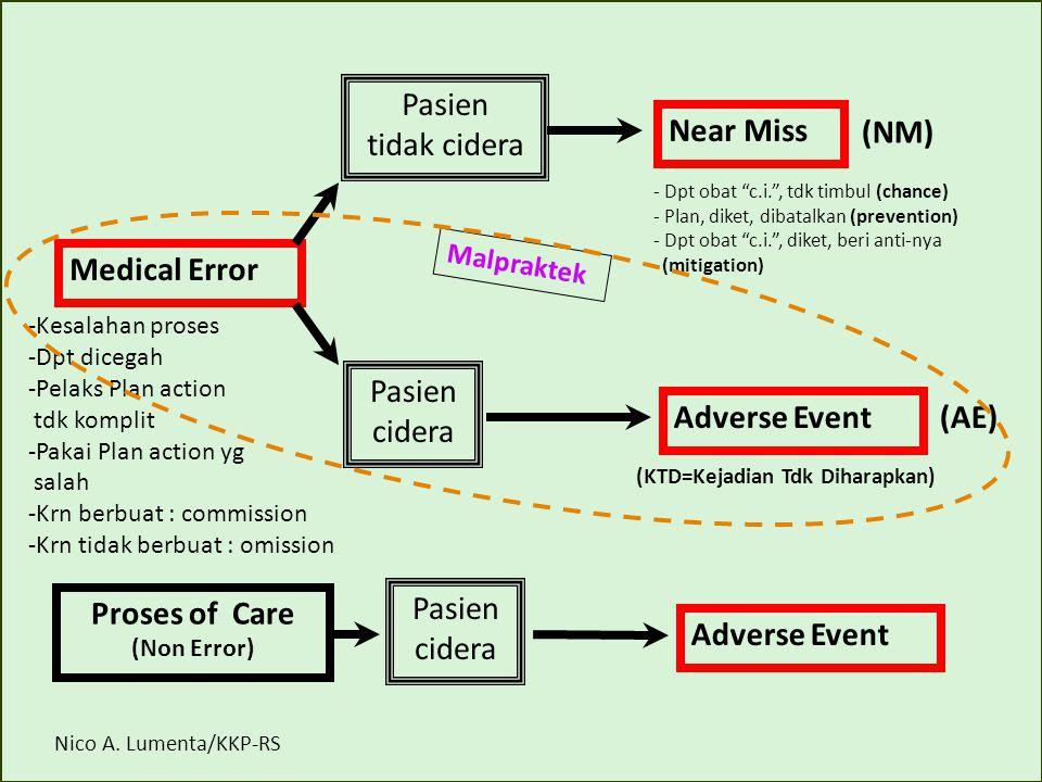Medical Error Pasien tidak cidera Pasien cidera Near Miss Adverse Event -Kesalahan proses -Dpt dicegah -Pelaks Plan action tdk komplit -Pakai Plan act