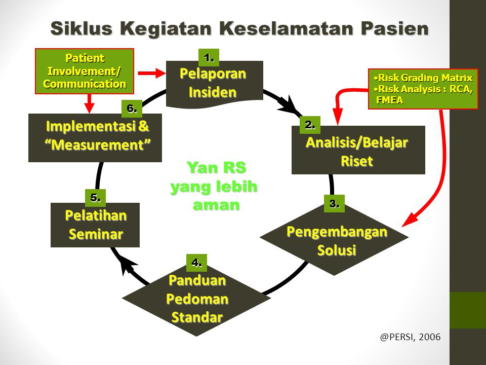 Siklus Kegiatan Keselamatan Pasien Yan RS yang lebih aman @PERSI, 2006 PelaporanInsiden Analisis/BelajarRiset PengembanganSolusi PanduanPedomanStandar PelatihanSeminar Implementasi & Measurement PatientInvolvement/Communication Risk Grading MatrixRisk Grading Matrix Risk Analysis : RCA,Risk Analysis : RCA, FMEA FMEA 2.