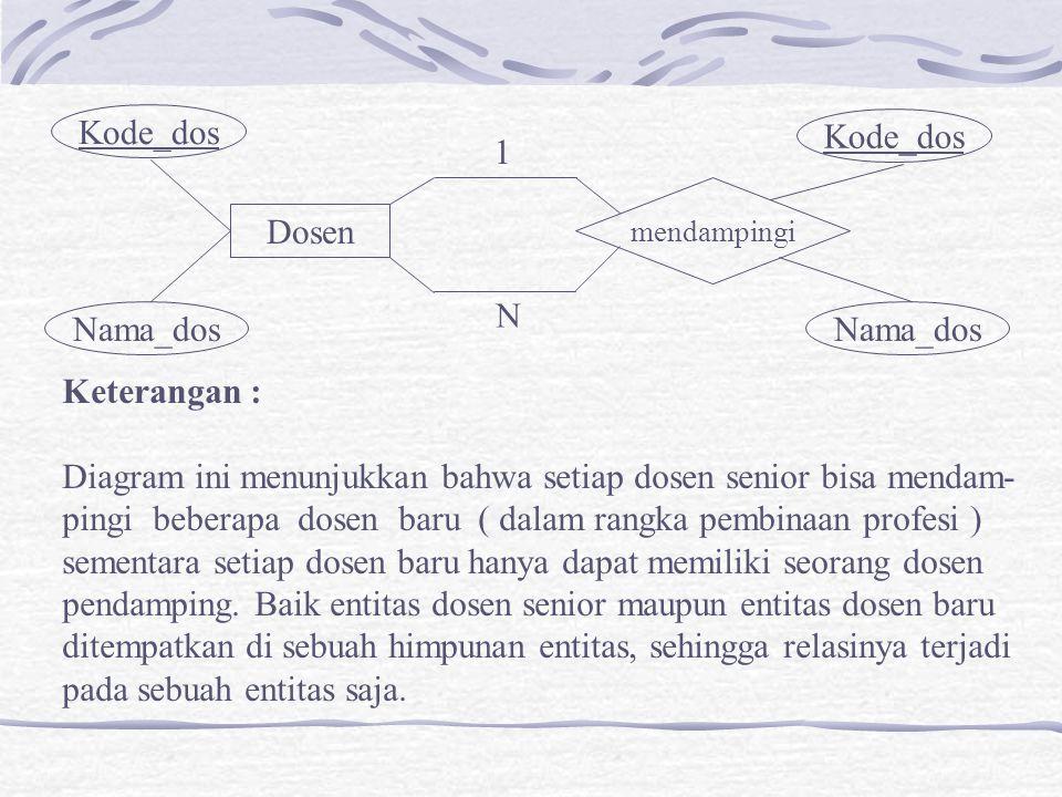 Dosen mendampingi Kode_dos Nama_dos Kode_dos Nama_dos 1 N Keterangan : Diagram ini menunjukkan bahwa setiap dosen senior bisa mendam- pingi beberapa d