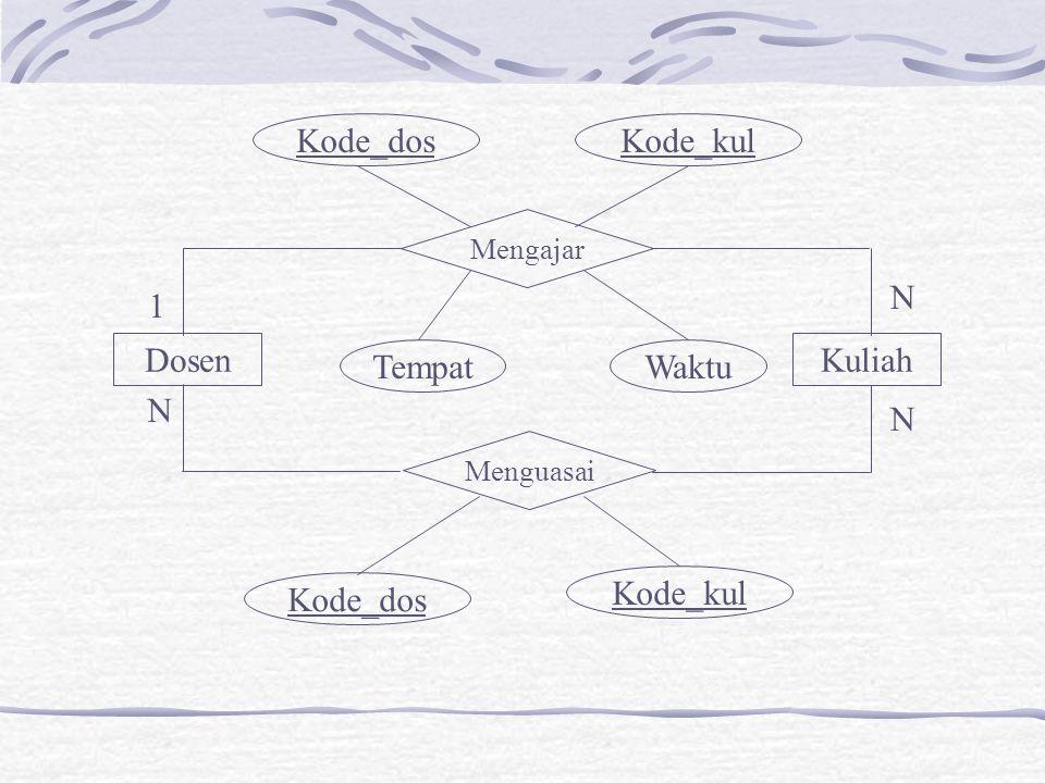 DosenKuliah Mengajar Menguasai 1 N N N Kode_dosKode_kul Kode_dos Kode_kul TempatWaktu