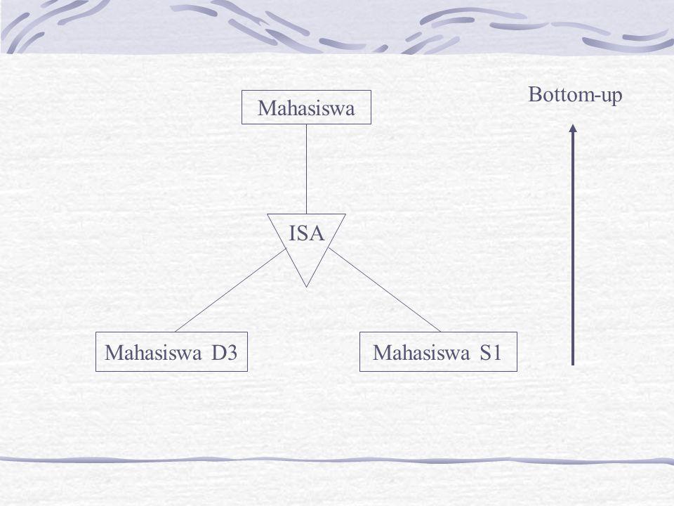 Mahasiswa Mahasiswa D3Mahasiswa S1 ISA Bottom-up