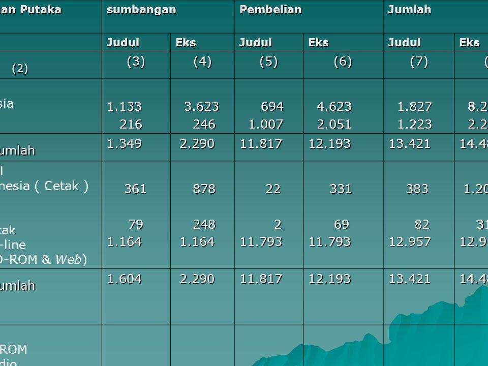 No Jenis Bahan Putaka sumbanganPembelianJumlah JudulEksJudulEksJudulEks (1)(2)(3)(4)(5)(6)(7)(8) 1Buku Indonesia Asing1.133 216 216 3.623 3.623 246 246 694 694 1.007 1.007 4.623 4.623 2.051 2.051 1.827 1.827 1.223 1.223 8.246 8.246 2.297 2.297 Sub Jumlah 1.349 2.290 2.29011.81712.19313.42114.483 2Jurnal Indonesia ( Cetak ) Asing -Cetak -On-line (CD-ROM & Web) 361 361 79 791.164 878 878 248 248 1.164 1.164 22 22 211.793 331 331 69 6911.793 383 383 82 8212.957 1.209 1.209 317 31712.957 Sub Jumlah 1.604 2.290 2.29011.81712.19313.42114.483 3 A/V & CD-ROM o Kaset Audio o Kaset Video o CD-ROM, database o CD-ROM, Multimedia o CD-ROM, fulltext o Disket - 1 - 4 426 426 - - 1 - 8 - - - 1 19 19 - - - 31 31 21 21 - - 1 1 25 25 426 426 - - 1 31 31 27 27 426 426 - Sub Jumlah 433 433 435 4352052453 485 485 4 Deposit USU 1.062 1.062 1.113 1.113--1.062 5 Deposit ABD 119 119 136 136--119 6 Deposit WB 16 16 17 17--16 7 American Corner 1.502 1.502 2.190 2.190--1.502 Sub Jumlah 2.699 2.699 3.356 3.356--2.699 TOTAL 6.085 6.085 9.950 9.95013.53818.91919.62328.867