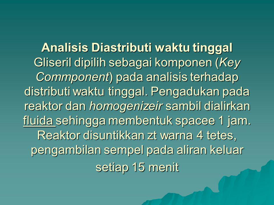 Analisis Diastributi waktu tinggal Gliseril dipilih sebagai komponen (Key Commponent) pada analisis terhadap distributi waktu tinggal.
