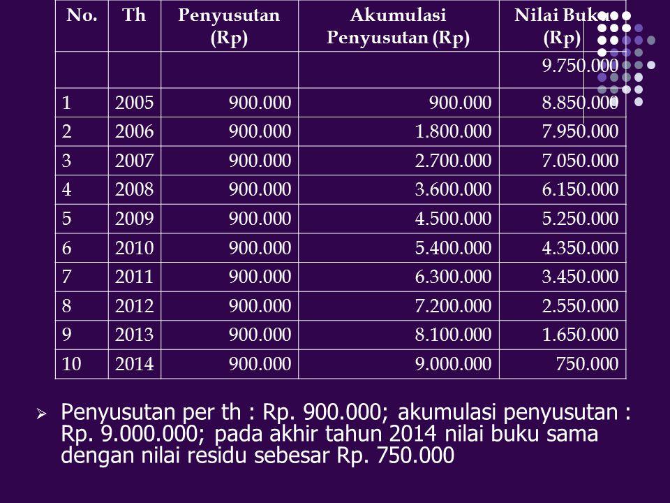  Penyusutan per th : Rp. 900.000; akumulasi penyusutan : Rp. 9.000.000; pada akhir tahun 2014 nilai buku sama dengan nilai residu sebesar Rp. 750.000