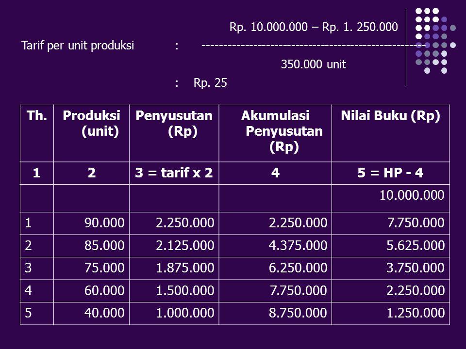Rp. 10.000.000 – Rp. 1. 250.000 Tarif per unit produksi:----------------------------------------------------- 350.000 unit :Rp. 25 Th.Produksi (unit)