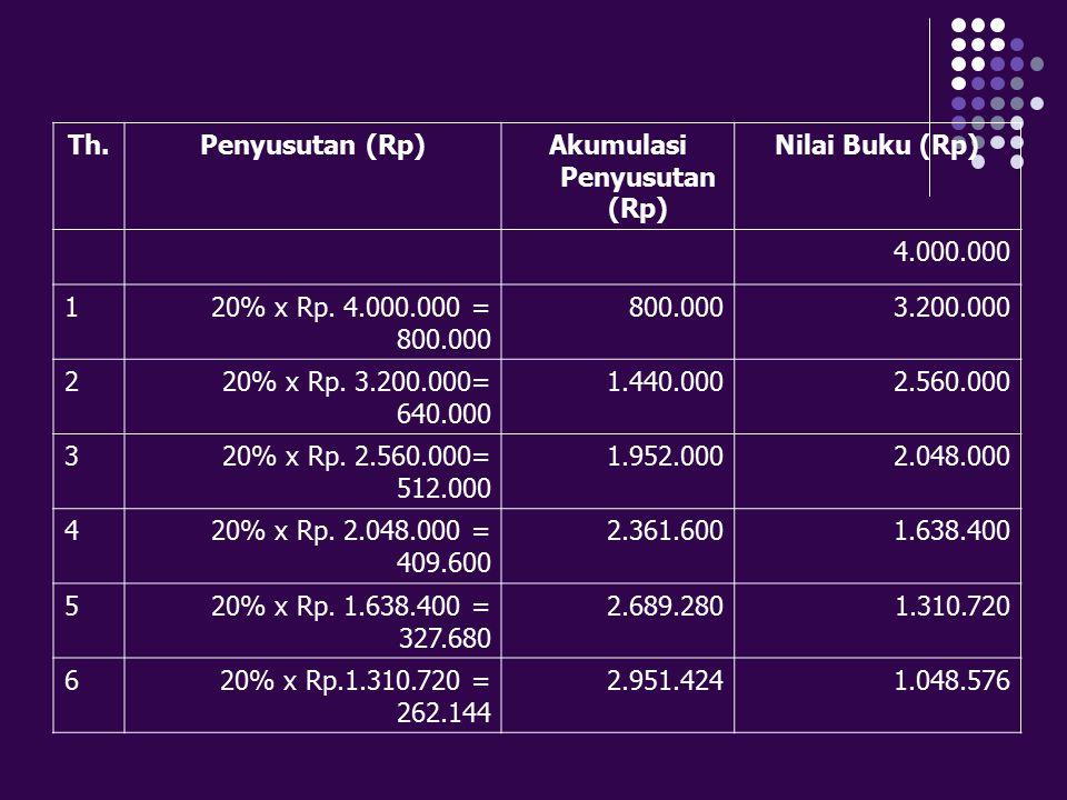 Th.Penyusutan (Rp)Akumulasi Penyusutan (Rp) Nilai Buku (Rp) 4.000.000 120% x Rp. 4.000.000 = 800.000 800.0003.200.000 220% x Rp. 3.200.000= 640.000 1.