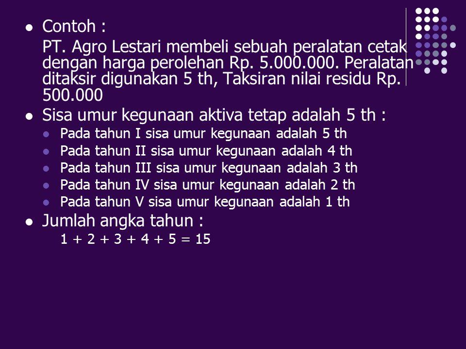 Contoh : PT. Agro Lestari membeli sebuah peralatan cetak dengan harga perolehan Rp. 5.000.000. Peralatan ditaksir digunakan 5 th, Taksiran nilai resid