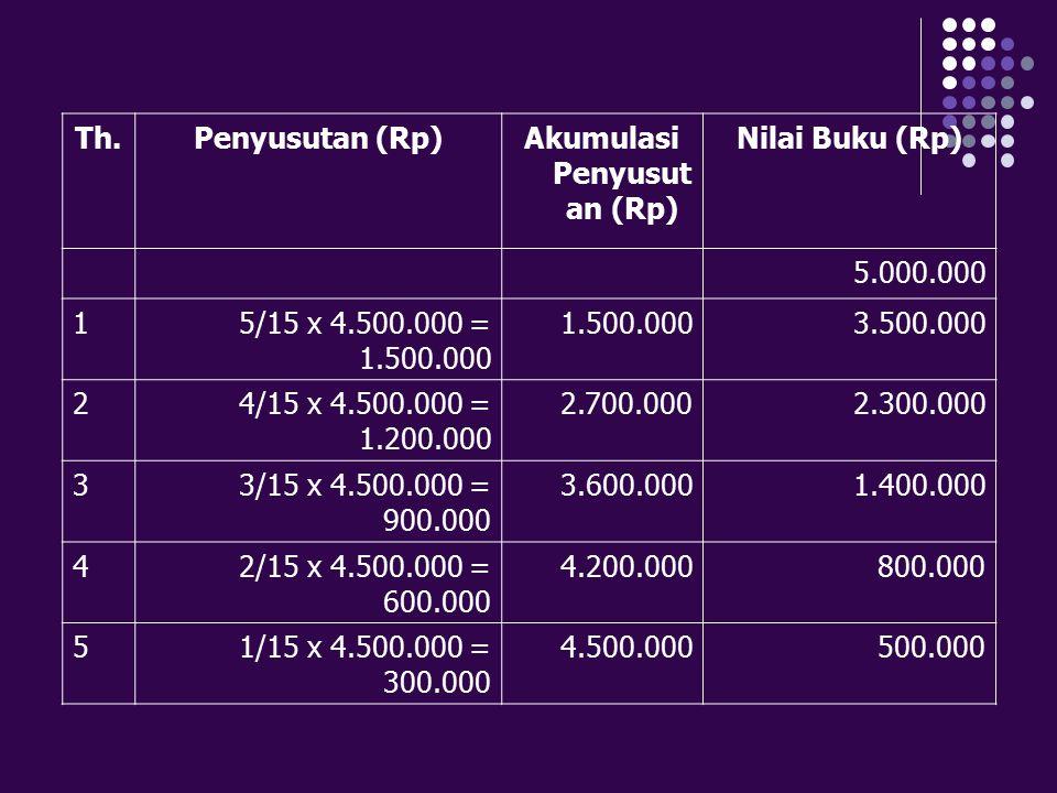 Th.Penyusutan (Rp)Akumulasi Penyusut an (Rp) Nilai Buku (Rp) 5.000.000 15/15 x 4.500.000 = 1.500.000 1.500.0003.500.000 24/15 x 4.500.000 = 1.200.000