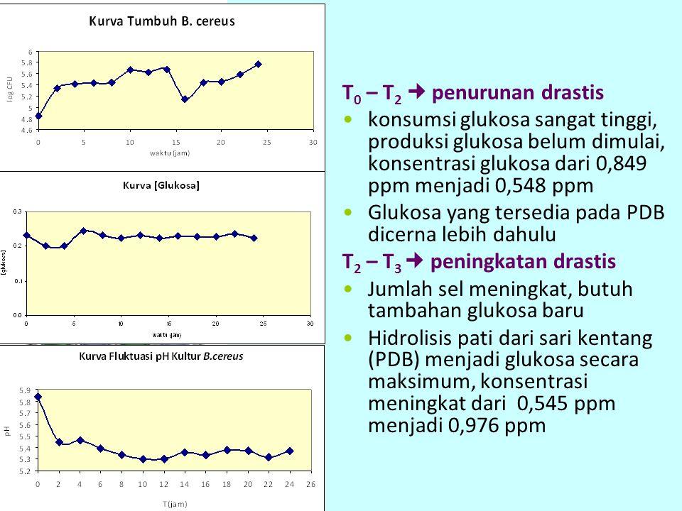 T 0 – T 2 penurunan drastis konsumsi glukosa sangat tinggi, produksi glukosa belum dimulai, konsentrasi glukosa dari 0,849 ppm menjadi 0,548 ppm Gluko