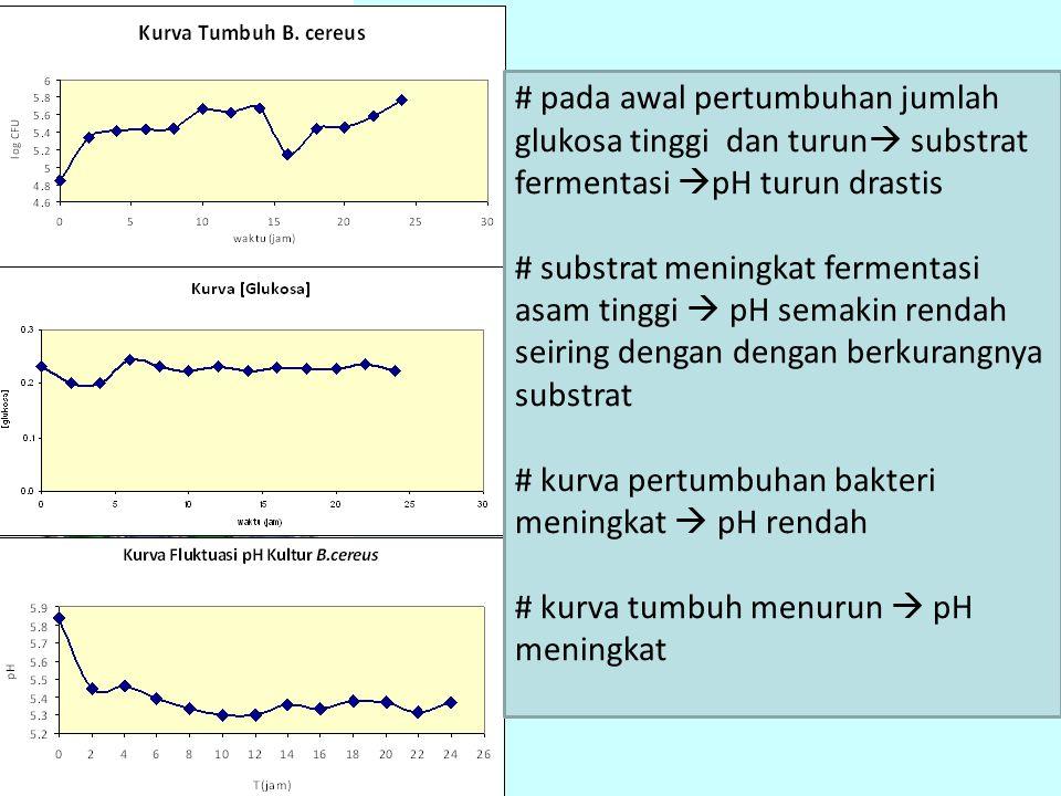 # pada awal pertumbuhan jumlah glukosa tinggi dan turun  substrat fermentasi  pH turun drastis # substrat meningkat fermentasi asam tinggi  pH sema