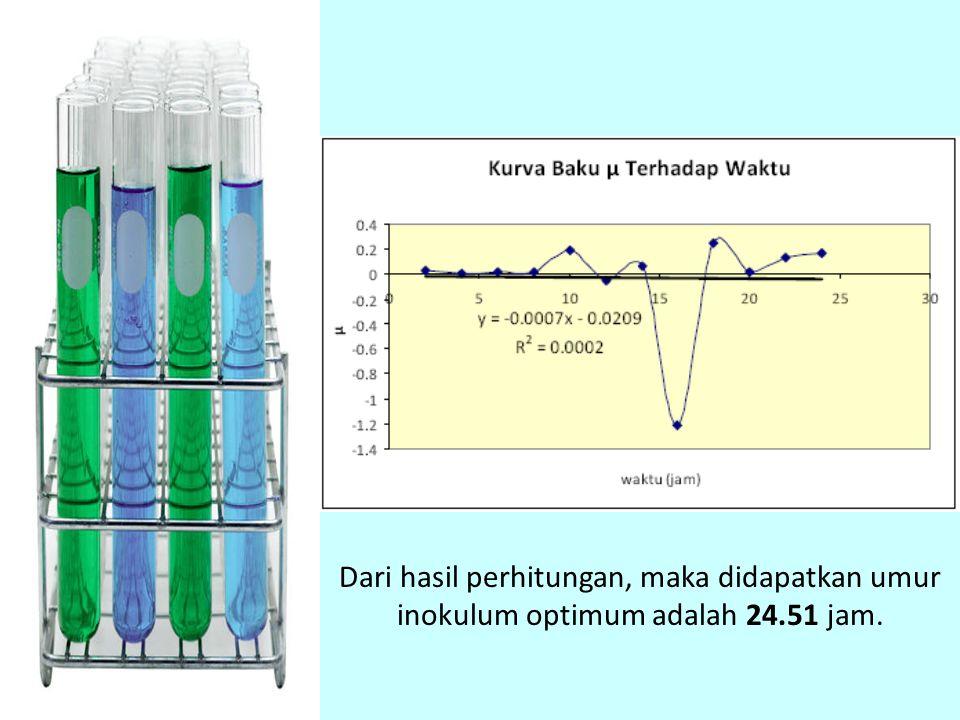 Dari hasil perhitungan, maka didapatkan umur inokulum optimum adalah 24.51 jam.