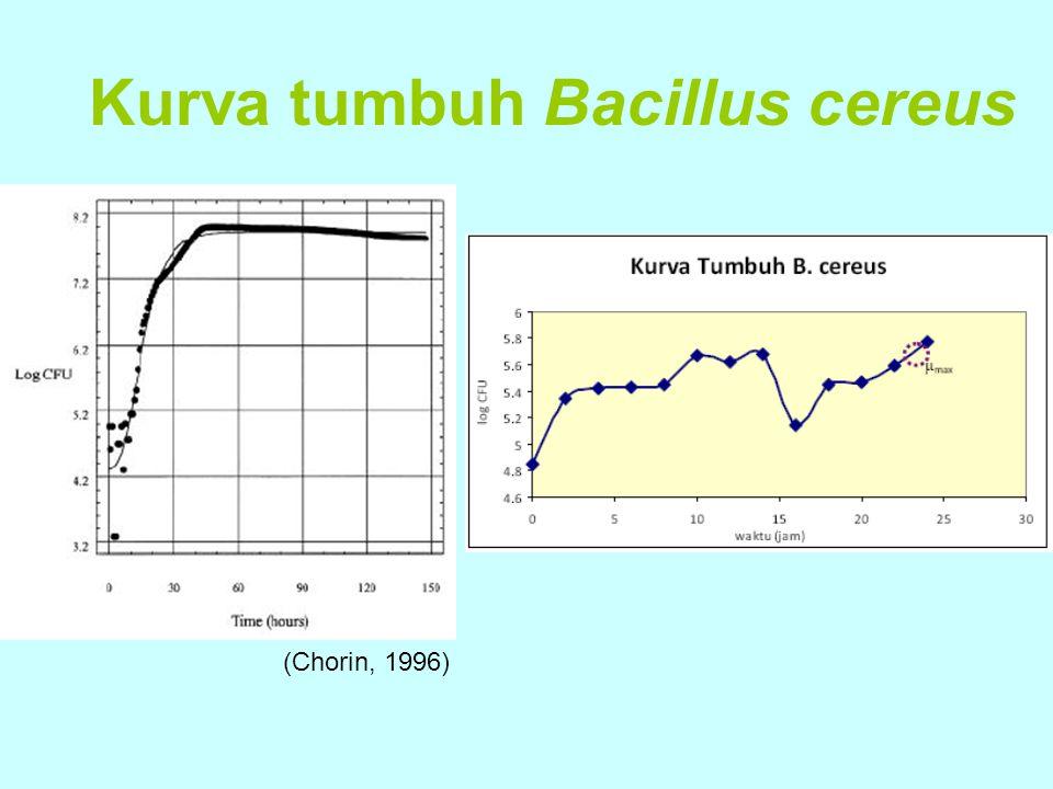 Kurva tumbuh Bacillus cereus (Chorin, 1996)