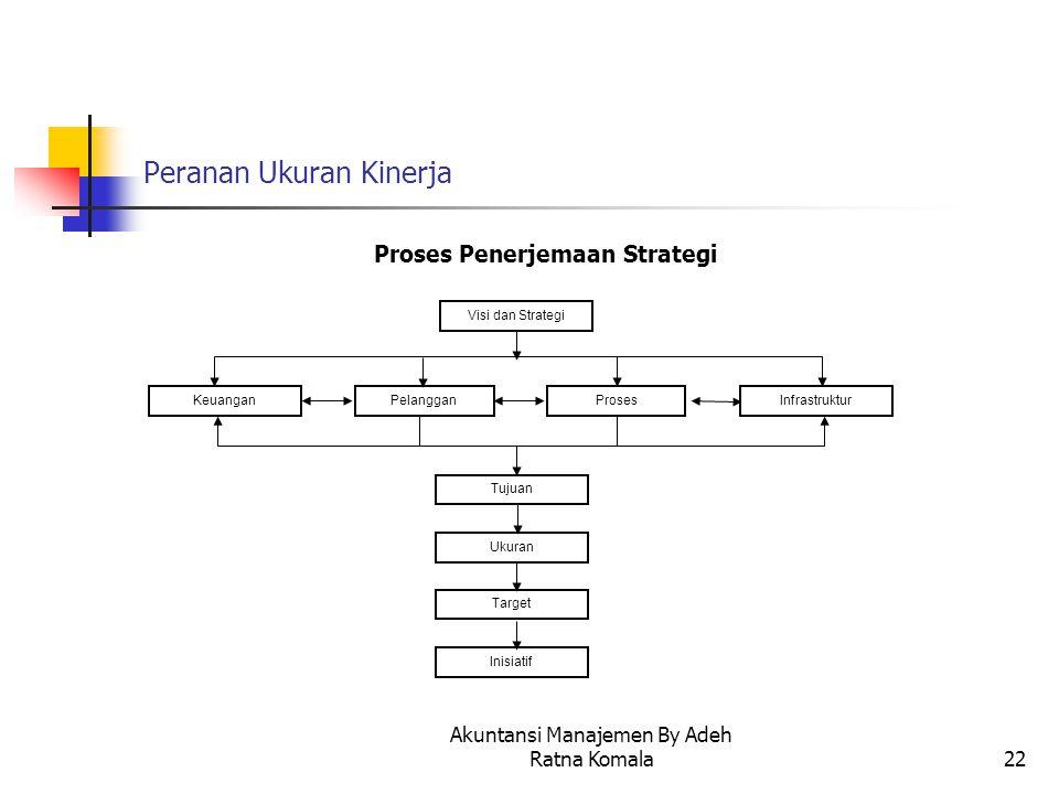 Akuntansi Manajemen By Adeh Ratna Komala22 Peranan Ukuran Kinerja Proses Penerjemaan Strategi Visi dan Strategi KeuanganPelangganProsesInfrastruktur T
