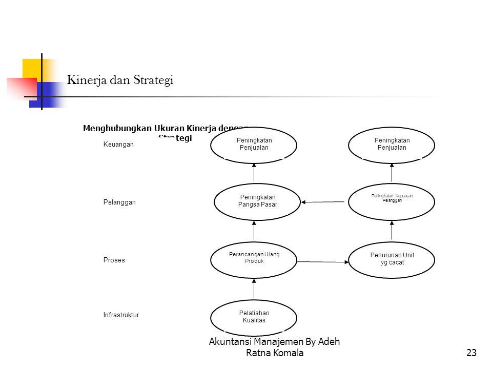 Akuntansi Manajemen By Adeh Ratna Komala23 Kinerja dan Strategi Menghubungkan Ukuran Kinerja dengan Strategi Peningkatan Kepuasan Pelanggan Peningkata