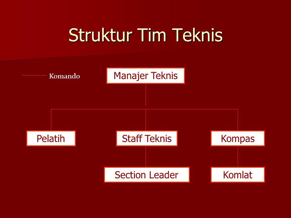 Struktur Tim Teknis Manajer Teknis PelatihStaff TeknisKompas Section LeaderKomlat Komando