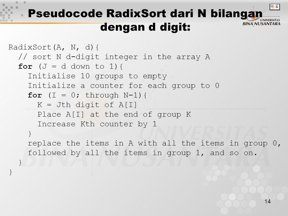 15 Fungsi radix sort untuk bilangan bulat void RadixSort(int *data, int N) { int ember[10][N], cacah[10]; int max=data[0], sisa, idx; // Hitung jumlah putaran for (int j=1; j<N; j++) if (data[j]>max) max = data[j]; int ronde = 0; for ( ; max>0; max /= 10) ronde++; for (int k=0; k<ronde; k++) { for(int m=0; m<10;m++) cacah[m] = 0; unsigned long pembagi = pow(10, k);