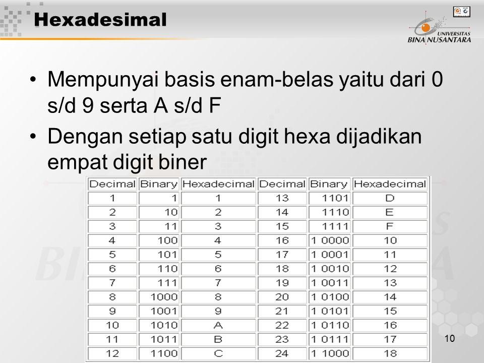 10 Hexadesimal Mempunyai basis enam-belas yaitu dari 0 s/d 9 serta A s/d F Dengan setiap satu digit hexa dijadikan empat digit biner