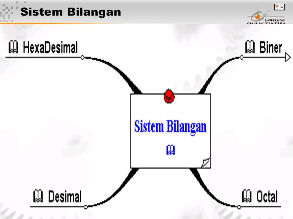6 Sistem Bilangan