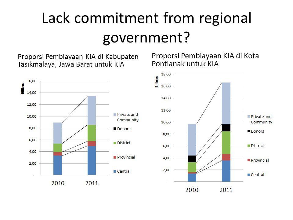 Lack commitment from regional government? Proporsi Pembiayaan KIA di Kabupaten Tasikmalaya, Jawa Barat untuk KIA Proporsi Pembiayaan KIA di Kota Ponti