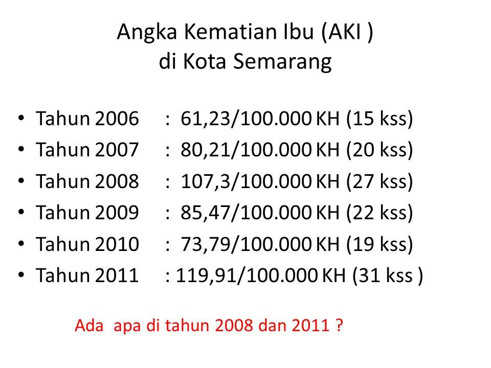 Angka Kematian Ibu (AKI ) di Kota Semarang Tahun 2006: 61,23/100.000 KH (15 kss) Tahun 2007: 80,21/100.000 KH (20 kss) Tahun 2008: 107,3/100.000 KH (2