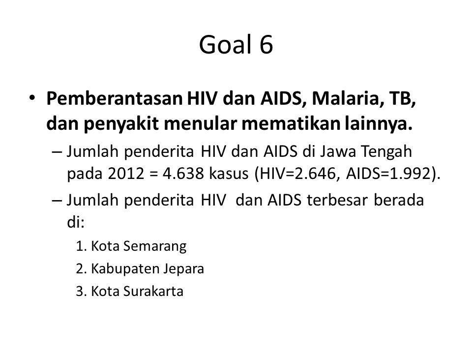 Goal 6 Pemberantasan HIV dan AIDS, Malaria, TB, dan penyakit menular mematikan lainnya. – Jumlah penderita HIV dan AIDS di Jawa Tengah pada 2012 = 4.6