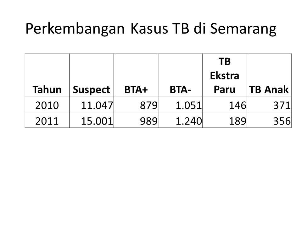 Perkembangan Kasus TB di Semarang TahunSuspectBTA+BTA- TB Ekstra ParuTB Anak 201011.0478791.051146371 201115.0019891.240189356