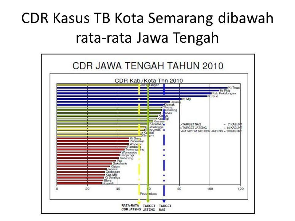 CDR Kasus TB Kota Semarang dibawah rata-rata Jawa Tengah