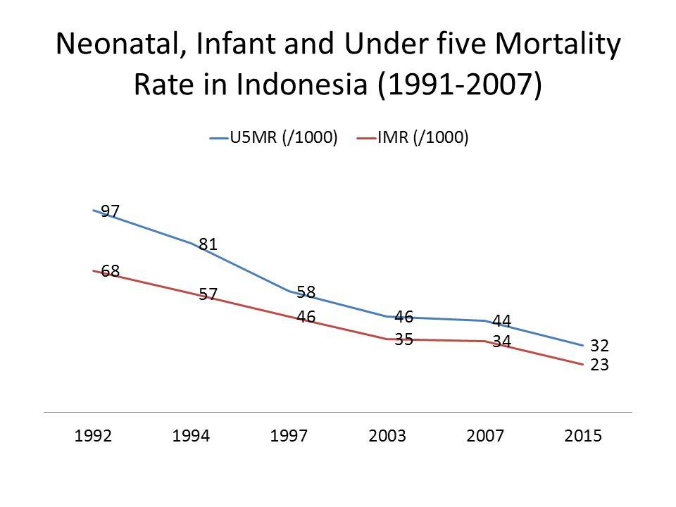 Kematian Ibu berdasarkan Umur Tahun 2010