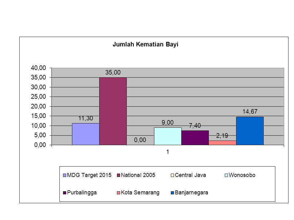 Relation between Ratio midwife/1.000 birth with maternal mortality in Indonesia, 2010 There is no relation between midwife/1000 birth ratio with maternal mortality rate AKI Sumber: SDKI 2007, Riskesdas 2010, Laporan rutin KIA 2010