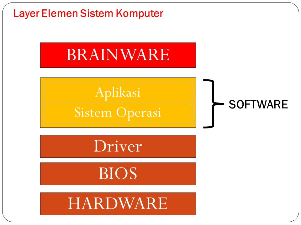 BRAINWARE SOFTWARE BIOS Sistem Operasi Aplikasi HARDWARE Driver Layer Elemen Sistem Komputer SOFTWARE