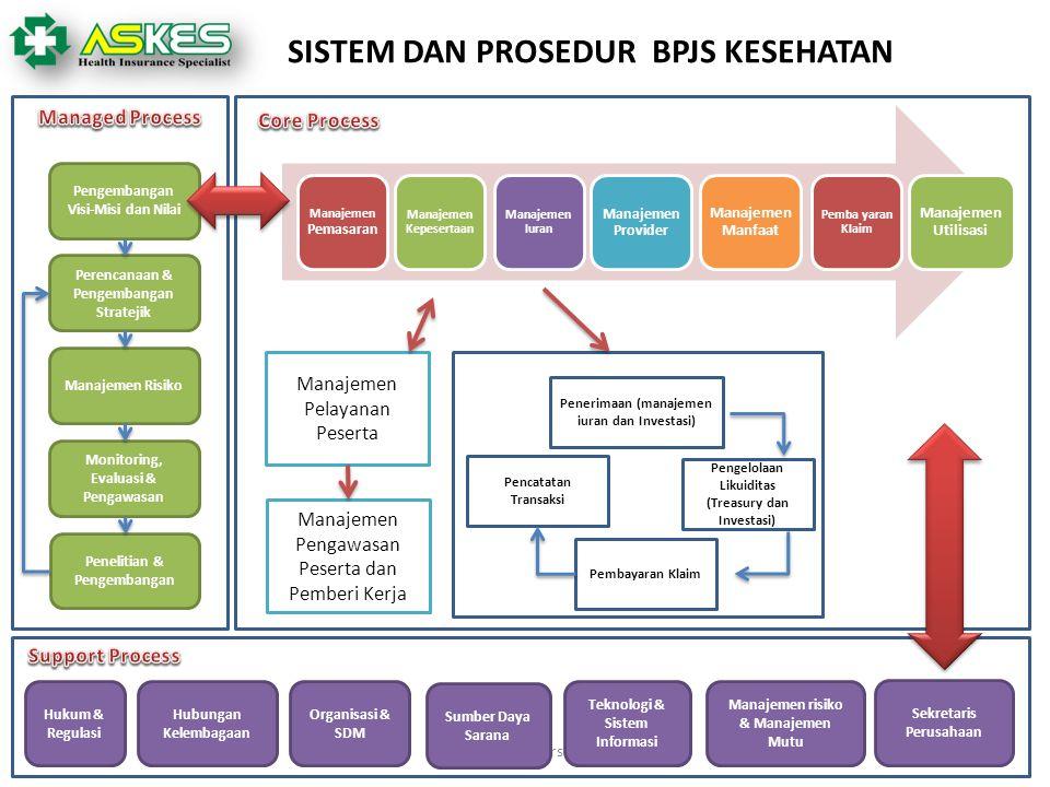 PT. Askes (Persero) Hukum & Regulasi Hubungan Kelembagaan Organisasi & SDM Sumber Daya Sarana Teknologi & Sistem Informasi Manajemen risiko & Manajeme
