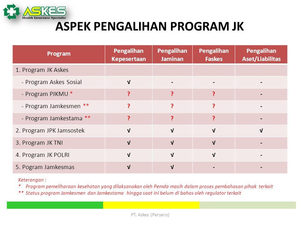 ASPEK PENGALIHAN PROGRAM JK Program Pengalihan Kepesertaan Pengalihan Jaminan Pengalihan Faskes Pengalihan Aset/Liabilitas 1. Program JK Askes - Progr