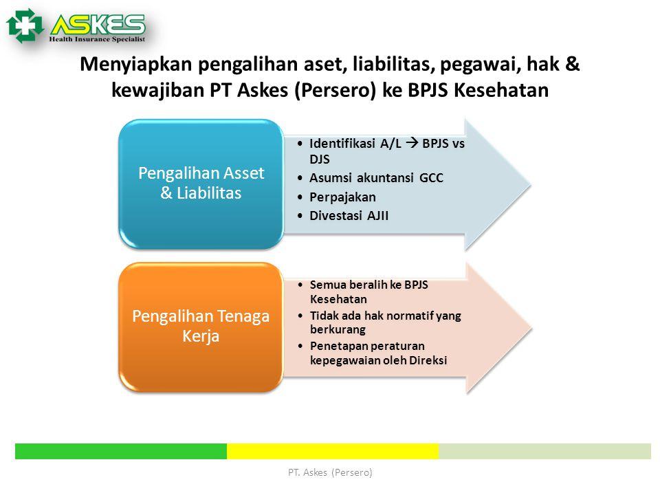 Menyiapkan pengalihan aset, liabilitas, pegawai, hak & kewajiban PT Askes (Persero) ke BPJS Kesehatan Identifikasi A/L  BPJS vs DJS Asumsi akuntansi