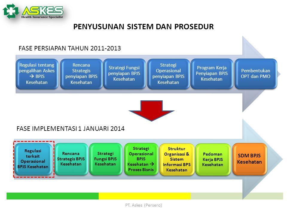 PENYUSUNAN SISTEM DAN PROSEDUR Regulasi terkait Operasional BPJS Kesehatan Rencana Strategis BPJS Kesehatan Strategi Fungsi BPJS Kesehatan Strategi Op