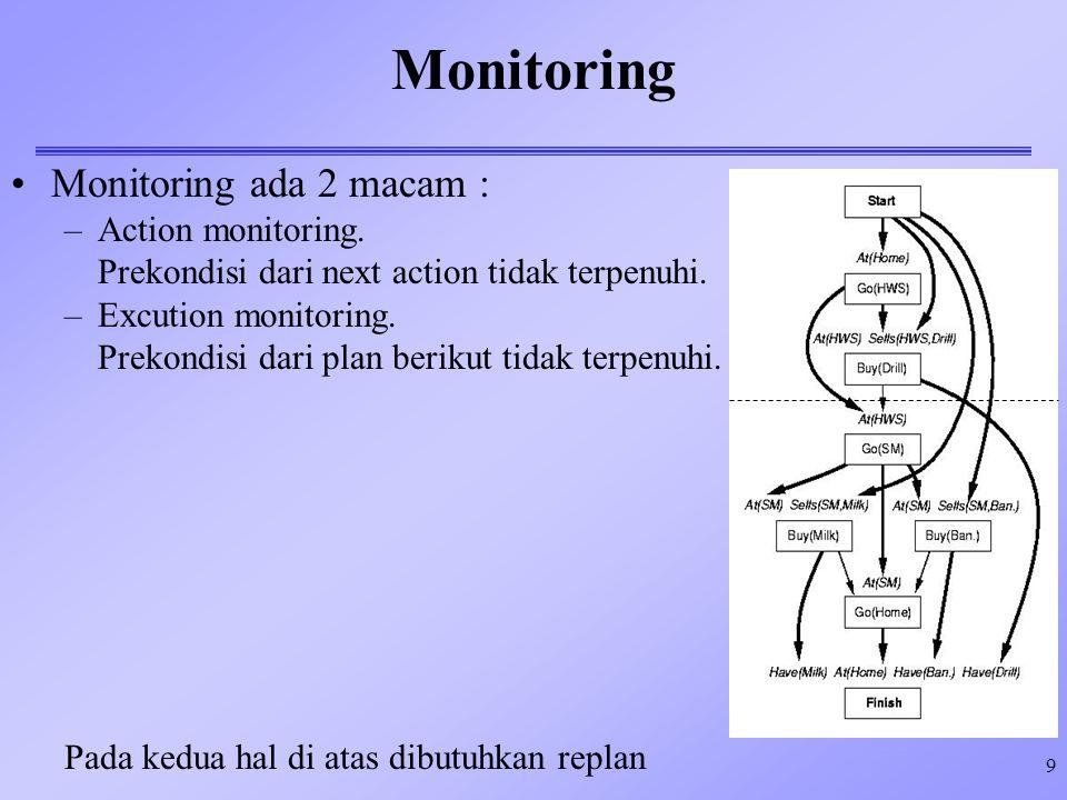 9 Monitoring Monitoring ada 2 macam : –Action monitoring. Prekondisi dari next action tidak terpenuhi. –Excution monitoring. Prekondisi dari plan beri