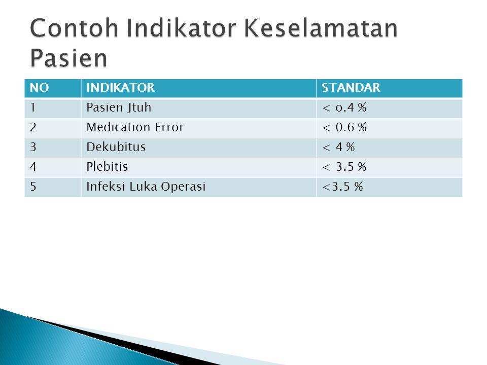 NOINDIKATORSTANDAR 1Pasien Jtuh< o.4 % 2Medication Error< 0.6 % 3Dekubitus< 4 % 4Plebitis< 3.5 % 5Infeksi Luka Operasi<3.5 %