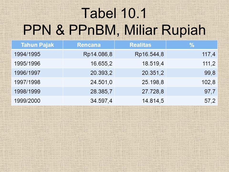 Tabel 10.1 PPN & PPnBM, Miliar Rupiah Tahun PajakRencanaRealitas% 1994/1995Rp14.086,8Rp16.544,8117,4 1995/199616.655,218.519,4111,2 1996/199720.393,22