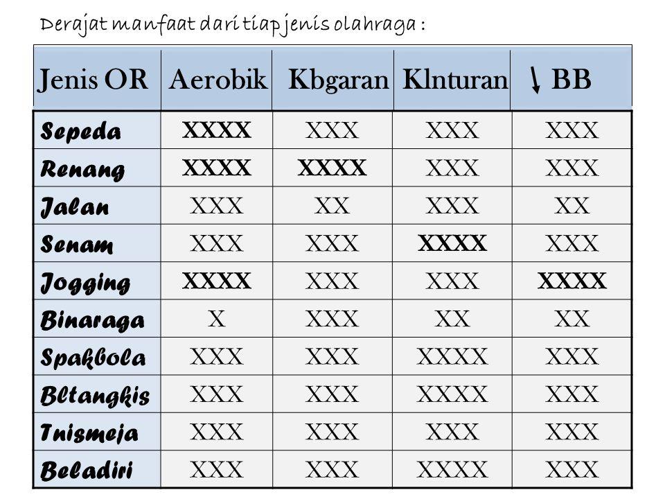 Jenis OR Aerobik Kbgaran Klnturan BB Sepeda XXXXXXX Renang XXXX XXX Jalan XXXXXXXXXX Senam XXX XXXXXXX Jogging XXXXXXX XXXX Binaraga XXXXXX Spakbola X