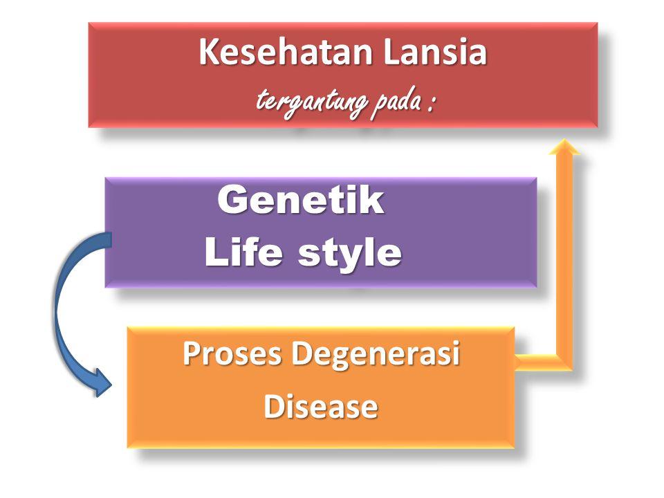 Kesehatan Lansia tergantung pada : Genetik Genetik Life style Genetik Genetik Life style Proses Degenerasi Disease Disease
